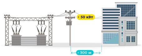 Полный комплекс услуг подключения к электросетям в Киеве и Киевской области